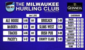 # 356 Tracks lead in Milwaukee