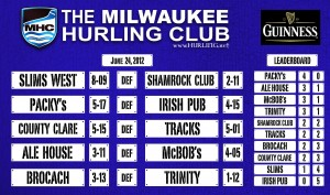 # 372 Packy's take sole ownership of Milwaukee Hurling Leaderboard