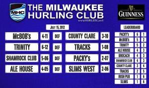 # 383 Shamrock upset Packy's in Milwaukee