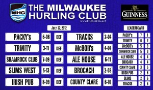 # 392 Packys No. 1 … as race heats up for Milwaukee Hurling Playoffs