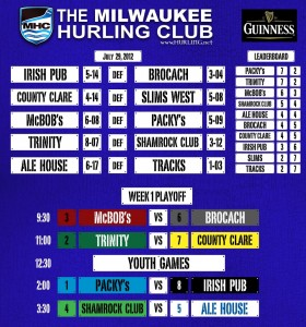 # 397 Milwaukee Hurling Playoff picture finalized