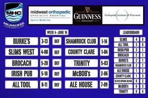Milwaukee League Week 4 Results